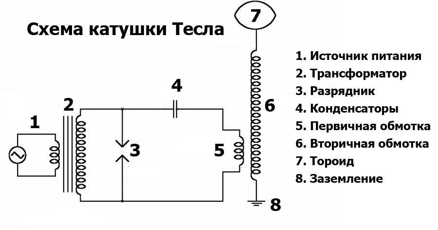 Схема катушки Тесла